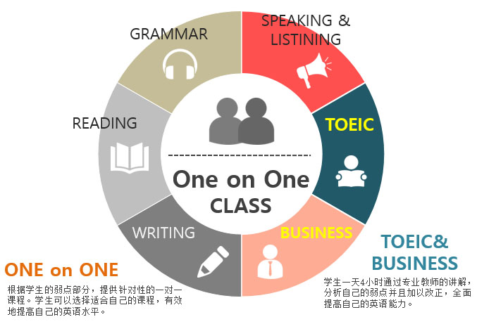 cn-english-course